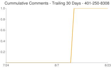Cummulative Comments 401-250-8308