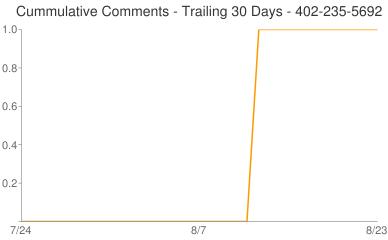 Cummulative Comments 402-235-5692