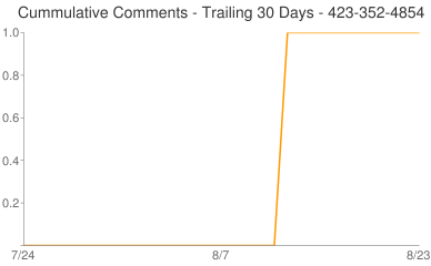 Cummulative Comments 423-352-4854