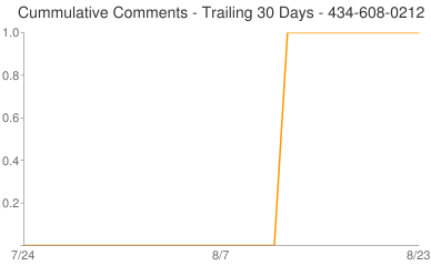 Cummulative Comments 434-608-0212