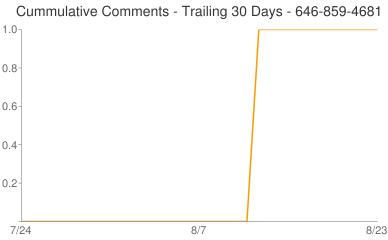 Cummulative Comments 646-859-4681