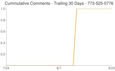 Cummulative Comments 773-525-0776