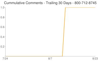 Cummulative Comments 800-712-8745