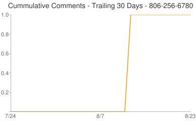 Cummulative Comments 806-256-6780