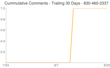 Cummulative Comments 830-460-2337