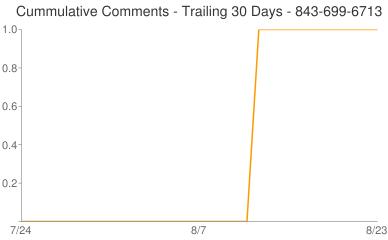 Cummulative Comments 843-699-6713