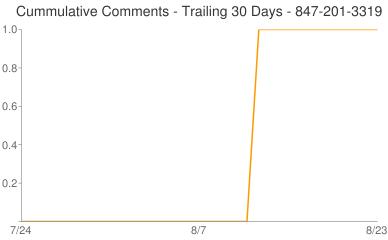 Cummulative Comments 847-201-3319
