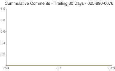 Cummulative Comments 025-890-0076