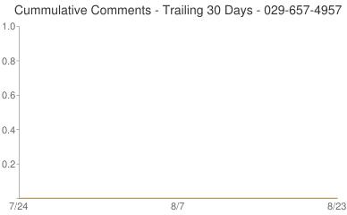 Cummulative Comments 029-657-4957