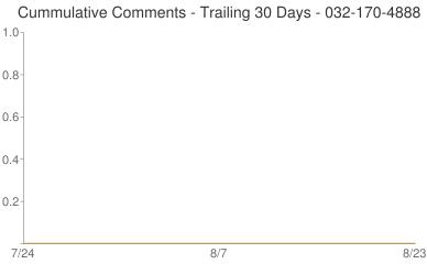 Cummulative Comments 032-170-4888