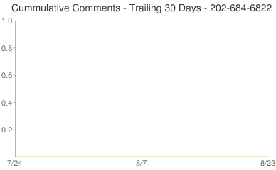 Cummulative Comments 202-684-6822