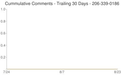 Cummulative Comments 206-339-0186