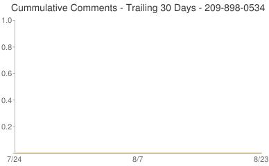 Cummulative Comments 209-898-0534