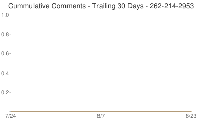 Cummulative Comments 262-214-2953