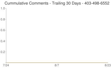 Cummulative Comments 403-498-6552