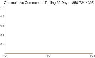 Cummulative Comments 850-724-4325