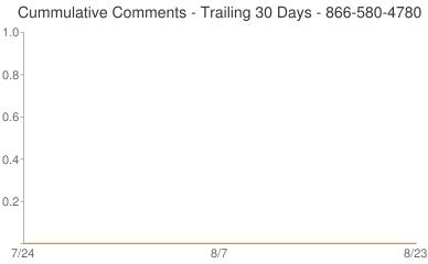 Cummulative Comments 866-580-4780