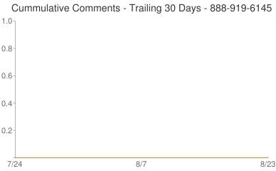 Cummulative Comments 888-919-6145