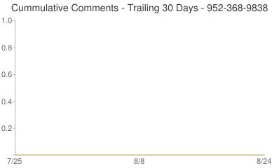 Cummulative Comments 952-368-9838
