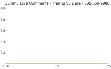 Cummulative Comments 032-059-9988