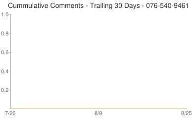 Cummulative Comments 076-540-9461