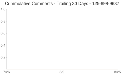 Cummulative Comments 125-698-9687