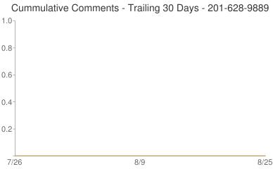 Cummulative Comments 201-628-9889