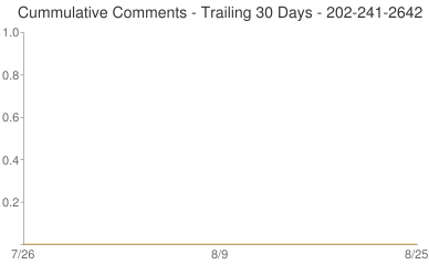 Cummulative Comments 202-241-2642