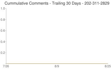 Cummulative Comments 202-311-2829