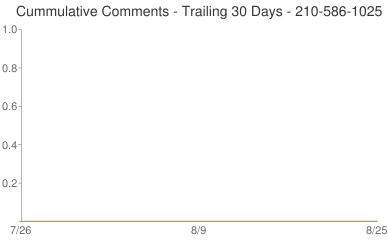 Cummulative Comments 210-586-1025