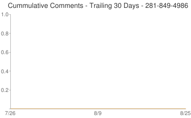 Cummulative Comments 281-849-4986
