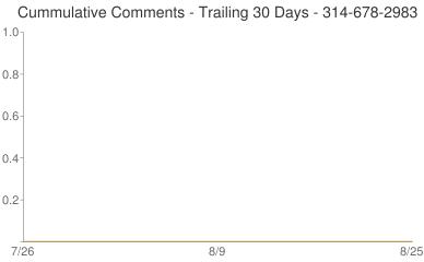 Cummulative Comments 314-678-2983