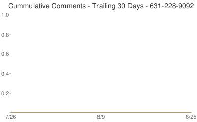 Cummulative Comments 631-228-9092