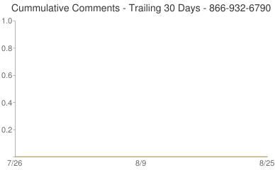 Cummulative Comments 866-932-6790