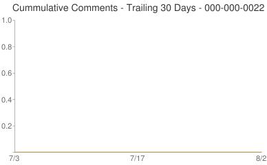 Cummulative Comments 000-000-0022