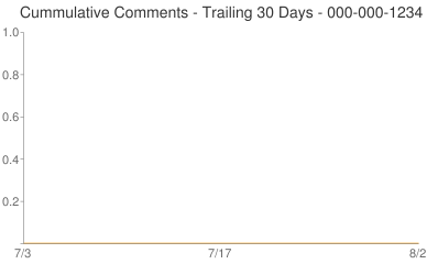 Cummulative Comments 000-000-1234