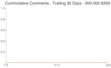 Cummulative Comments 000-002-8309