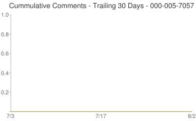 Cummulative Comments 000-005-7057