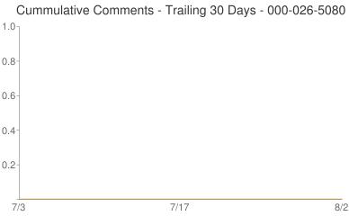 Cummulative Comments 000-026-5080