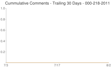 Cummulative Comments 000-218-2011