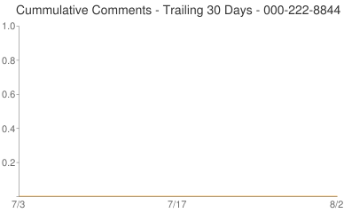 Cummulative Comments 000-222-8844