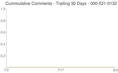Cummulative Comments 000-521-0132