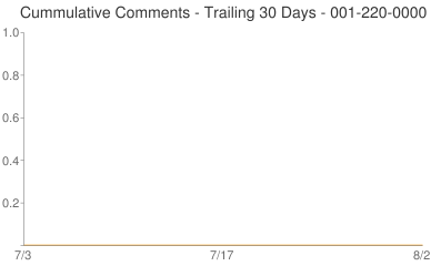 Cummulative Comments 001-220-0000