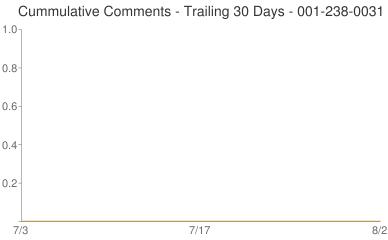 Cummulative Comments 001-238-0031