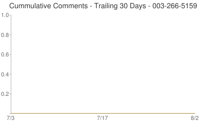 Cummulative Comments 003-266-5159