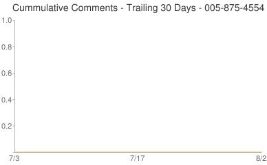 Cummulative Comments 005-875-4554