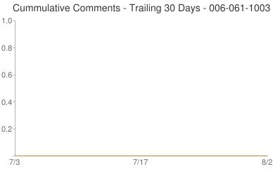 Cummulative Comments 006-061-1003