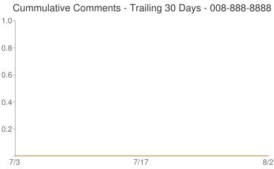 Cummulative Comments 008-888-8888