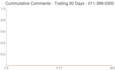 Cummulative Comments 011-399-0300