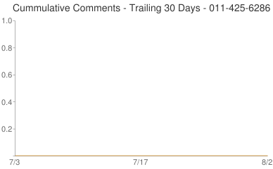 Cummulative Comments 011-425-6286